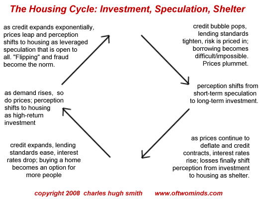 housing-cycle